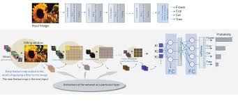 Deep Neural Network Learn About Convolutional Neural Networks Matlab Simulink