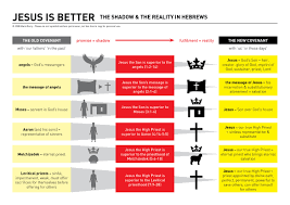 Old Testament Vs New Testament Chart Jesus Is Better The Shadow The Reality In Hebrews