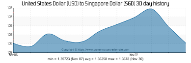 Usd To Sgd Chart 6000 Usd To Sgd Convert 6000 United States Dollar To