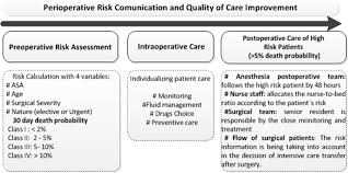 Derivation And Validation Of A Preoperative Risk Model For
