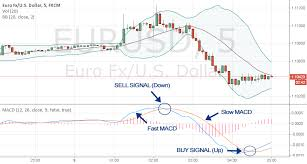 Live Trading Charts For Binary Options
