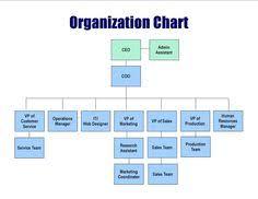 Retail Store Org Chart 13 Best Chart Templates Images Organizational Chart Chart