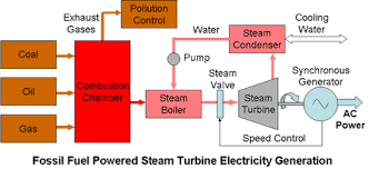Gas To Electric Conversion Chart Electrical Energy Supplies Conventional And Sustainable