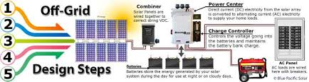 off grid and backup outback, magnum, midnite solar kits Off Grid Solar Wiring Diagram Off Grid Solar Wiring Diagram #41 off grid solar system wiring diagram