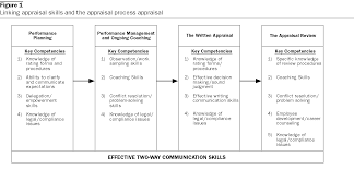 Training As A Performance Appraisal Improvement Strategy Emerald