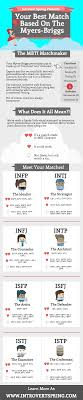 Are We Compatible Mbti Relationship Matches For Introverts