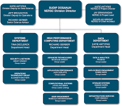 Doe Office Of Science Org Chart Organizational Chart