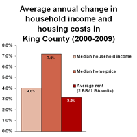 King County Median Home Price Chart Trend Of Housing Costs In Relation To Income King County