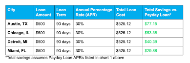 Ace Check Cashing Fees Chart The Pros Cons Of Payday Loans Self
