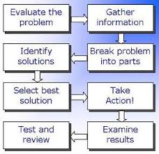 what are analytical skills analytical thinking problem solving
