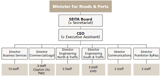 Office Of International Programs Policy Federal Highway