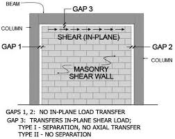 Structure Magazine Masonry Fem Fea 2 0