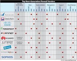 Ten Top Next Generation Firewall Ngfw Vendors