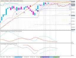 Nikkei 225 Intraday Chart Forecast And Levels For Nikkei Automated Trading