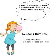 Laws Of Motion Examples Newtons Third Law Of Motion Action Reaction Formula