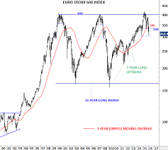 Euro Stoxx 600 Nikkei And Msci Acwi Review Investing Com