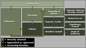 Iranian Government Flow Chart Iran Chamber Society The Structure Of Power In Iran