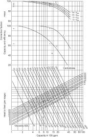 Pump Vendor An Overview Sciencedirect Topics