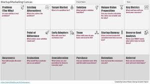 Creating Your Startup Marketing Plan The Startup Medium