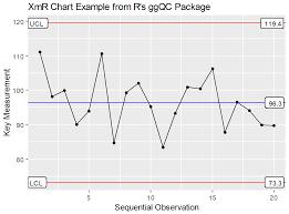 A2 Control Chart Control Chart Constants Tables And Brief Explanation R Bar