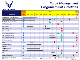 A Look At Air Force Fy14 Force Management Programs