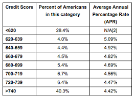Zillow Credit Score Single Most Important Factor For