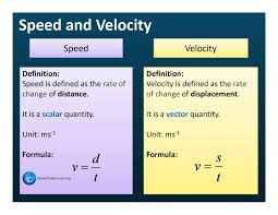 Speed Vs Velocity Speed And Velocity Spm Physics Form 4 Form 5 Revision Notes