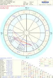 Nicki Minaj Birth Chart Paradigmatic Free Natal Chart And Houses Natal Chart 4th House