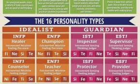 25 Ageless Myers Briggs Type Compatibility Chart