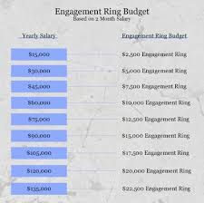 Budget Salary Calculator Engagement Ring Calculator How Much Should You Spend