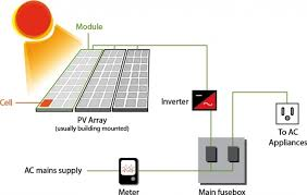 wiring diagram for solar power system the wiring diagram home solar power system design off grid solar system wiring wiring diagram