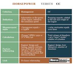 Difference Between Horsepower And Cc Difference Between