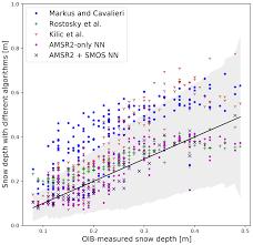 Ice Depth Weight Chart Tc Estimating Snow Depth On Arctic Sea Ice Using Satellite