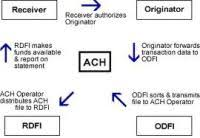 Ach Payment Process Flow Chart Ach Flow Chart Ach Bank Diagram Ach Free Engine Image