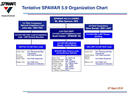 Ppt Tentative Spawar 5 9 Organization Chart Powerpoint