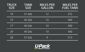 Truck Mileage Chart See What The Gas Mileage Is For A U Haul Rental Truck And