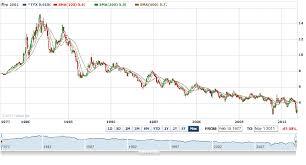 Us 30 Year Bond Yield Chart Nexttrade Us 30 Year Treasury Bond Yield Revisiting Its
