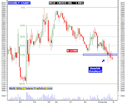 Mcx Crude Oil Chart Mcx Crude Oil Intraday Hourly Chart And Trading Forecast