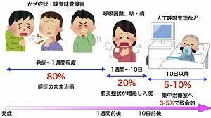 コロナ 症状 鼻水
