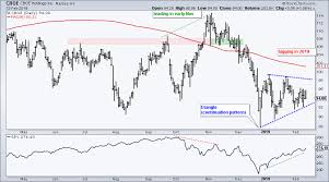 Cboe Holdings Fails To Bounce Dont Ignore This Chart