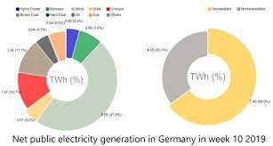 Germany Pie Chart 2019 Week 10 Renewable Energy And