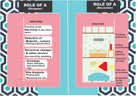 Image Scope Role Of An Interior Designer And An Interior Decorator Lajjaish Difference Between An Interior Designer And An Interior Decorator