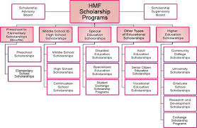 Hmf Scholarship Programs