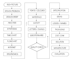 Planning Using A Flowchart
