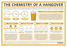 compound interest the chemistry of a hangover the chemistry of hangovers