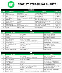 Spotify Charts Philippines