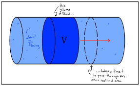 Water Flow Conversion Chart What Is Volume Flow Rate Article Fluids Khan Academy