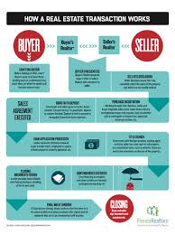 Realtor Flow Chart Buyers New Wave Real Estate