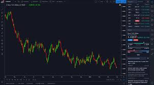 Best Forex Charting Software Best Picture Of Chart