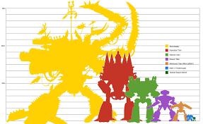 Titan Size Chart Plus Abominatus Warhammer40k